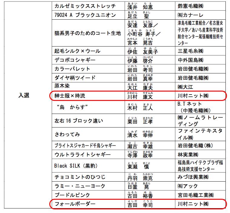 ジャパン・テキスタイル・コンテスト応募の結果